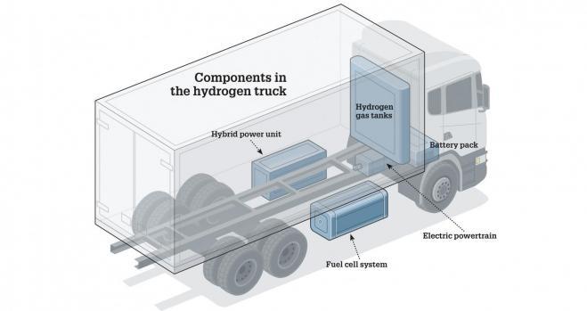 Así será el camión de hidrógeno para recoger basura