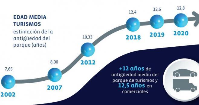 Anfac propone un plan de movilidad con 200 millones en ayudas a la compra de coches